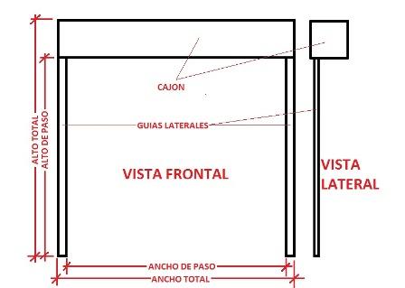 puertas automáticas enrollables para comercios, escaparates y garajes